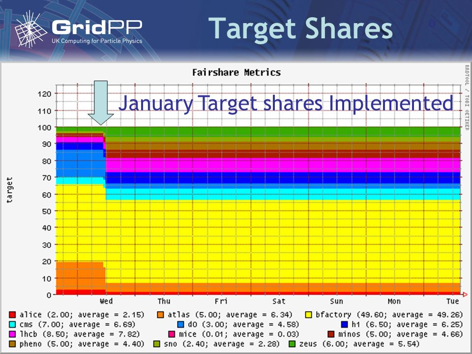 Target Shares January Target shares Implemented