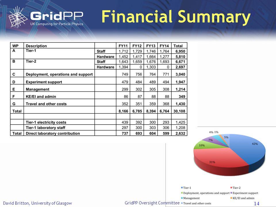 Slide Financial Summary David Britton, University of Glasgow 14 GridPP Oversight Committee