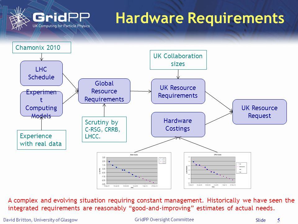 Slide Hardware Requirements David Britton, University of Glasgow 5 LHC Schedule Experimen t Computing Models Global Resource Requirements UK Resource