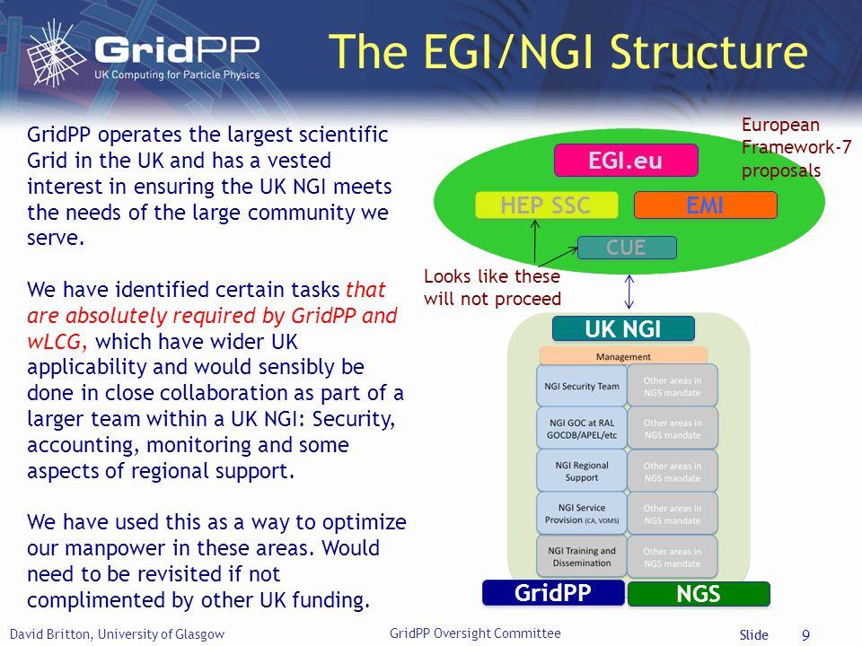 Slide David Britton, University of Glasgow 9 EGI.eu HEP SSC GridPP NGS UK NGI EMI CUE European Framework-7 proposals The EGI/NGI Structure Looks like