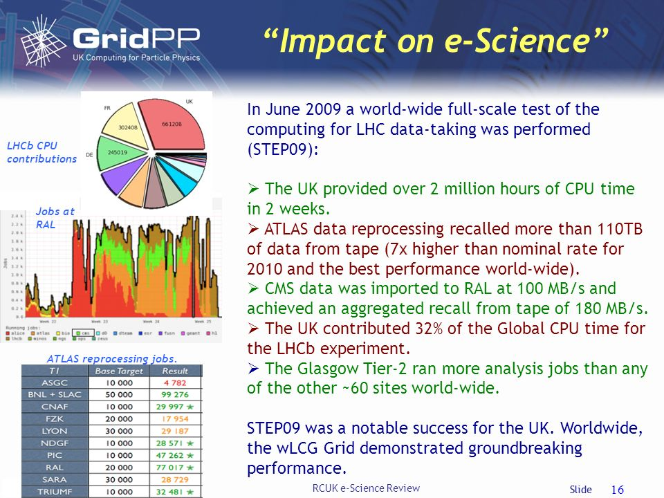 Slide Impact on e-Science David Britton, University of Glasgow RCUK e-Science Review 16 In June 2009 a world-wide full-scale test of the computing for LHC data-taking was performed (STEP09): The UK provided over 2 million hours of CPU time in 2 weeks.