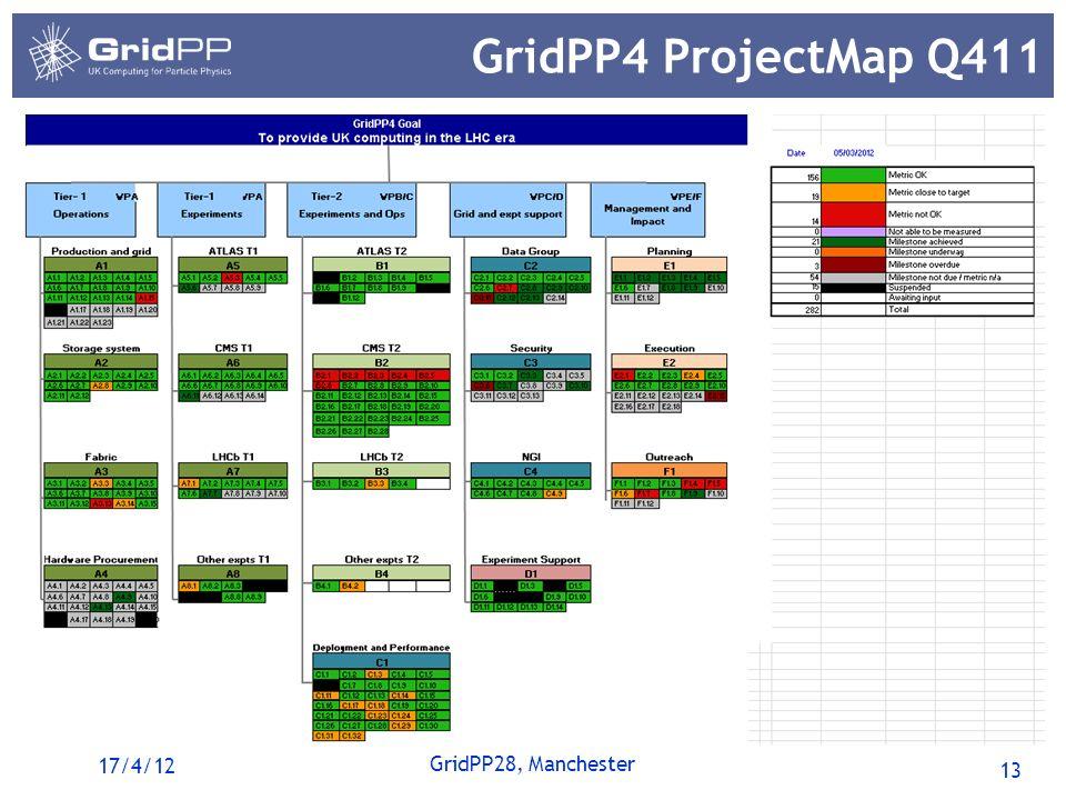 13 GridPP28, Manchester GridPP4 ProjectMap Q411 17/4/12
