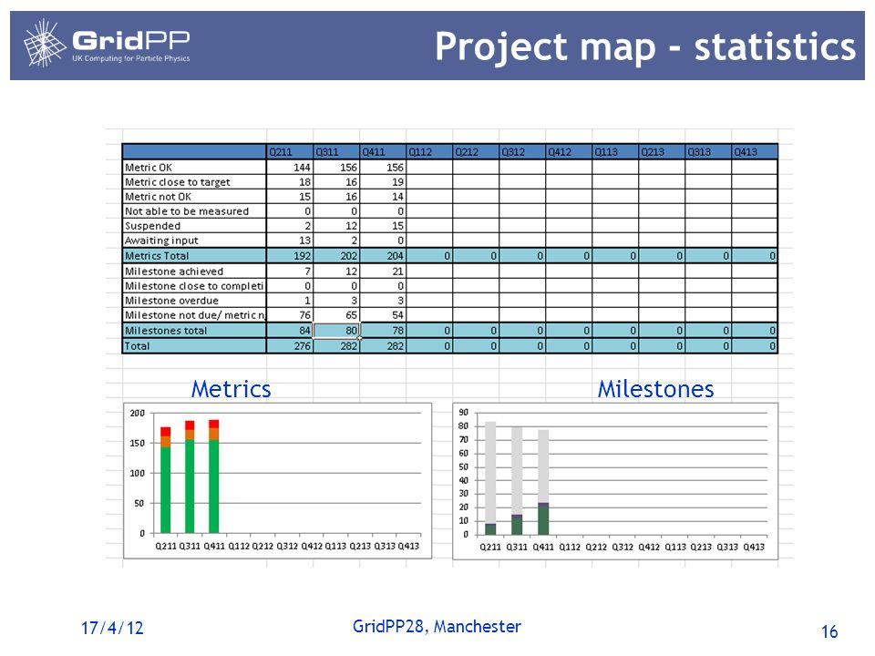 16 GridPP28, Manchester Project map - statistics 17/4/12 MetricsMilestones