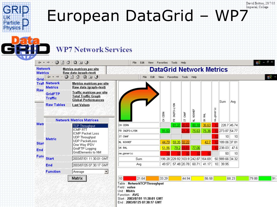 David Britton, 28/7/03 Imperial, College European DataGrid – WP7 WP7 Network Services