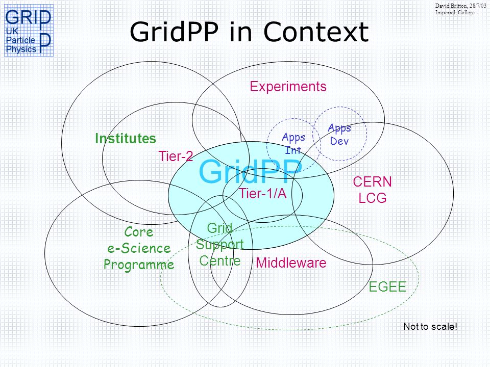 David Britton, 28/7/03 Imperial, College Institutes GridPP GridPP in Context Core e-Science Programme GridPP CERN LCG Tier-1/A Middleware Experiments Tier-2 Grid Support Centre EGEE Not to scale.