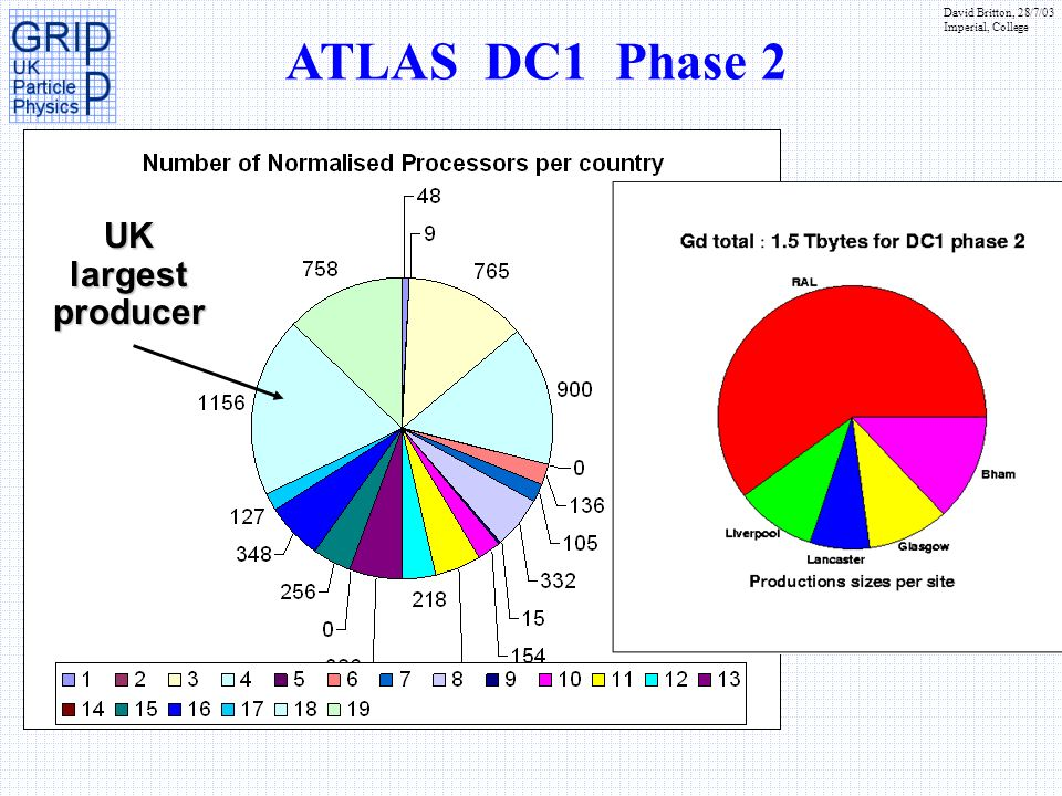 David Britton, 28/7/03 Imperial, College ATLAS DC1 Phase 2 UK largest producer