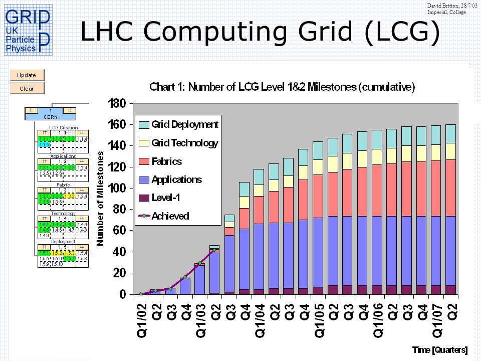 David Britton, 28/7/03 Imperial, College LHC Computing Grid (LCG) Help create LCG project Components shared by LHC experiments; e.g.