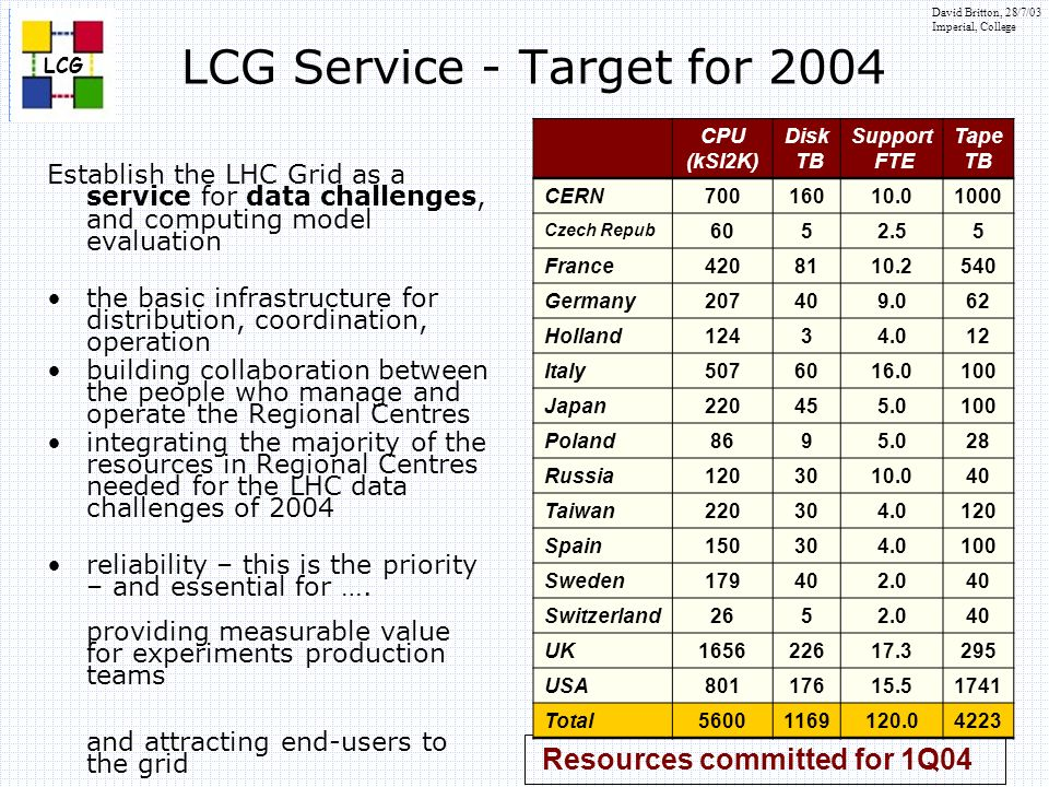 David Britton, 28/7/03 Imperial, College Resources committed for 1Q04 LCG Service - Target for 2004 Establish the LHC Grid as a service for data challenges, and computing model evaluation the basic infrastructure for distribution, coordination, operation building collaboration between the people who manage and operate the Regional Centres integrating the majority of the resources in Regional Centres needed for the LHC data challenges of 2004 reliability – this is the priority – and essential for ….