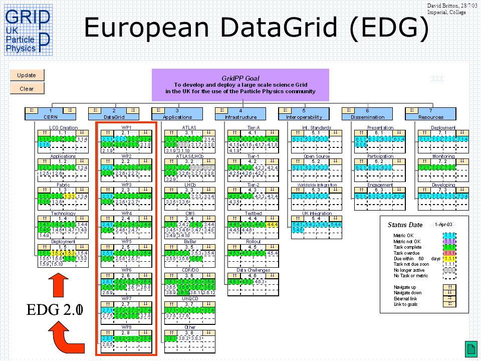 David Britton, 28/7/03 Imperial, College Data Challenges