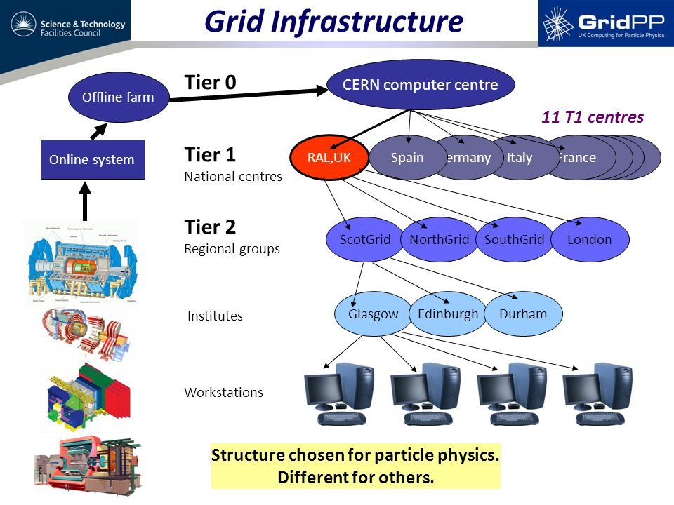 Grid Infrastructure Tier 0 Tier 1 National centres Tier 2 Regional groups Institutes Workstations Offline farm Online system CERN computer centre RAL,UK ScotGridNorthGridSouthGridLondon FranceItalyGermanySpain GlasgowEdinburghDurham Structure chosen for particle physics.