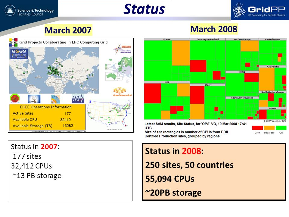 Status March 2007 March 2008 Status in 2007: 177 sites 32,412 CPUs ~13 PB storage Status in 2008: 250 sites, 50 countries 55,094 CPUs ~20PB storage