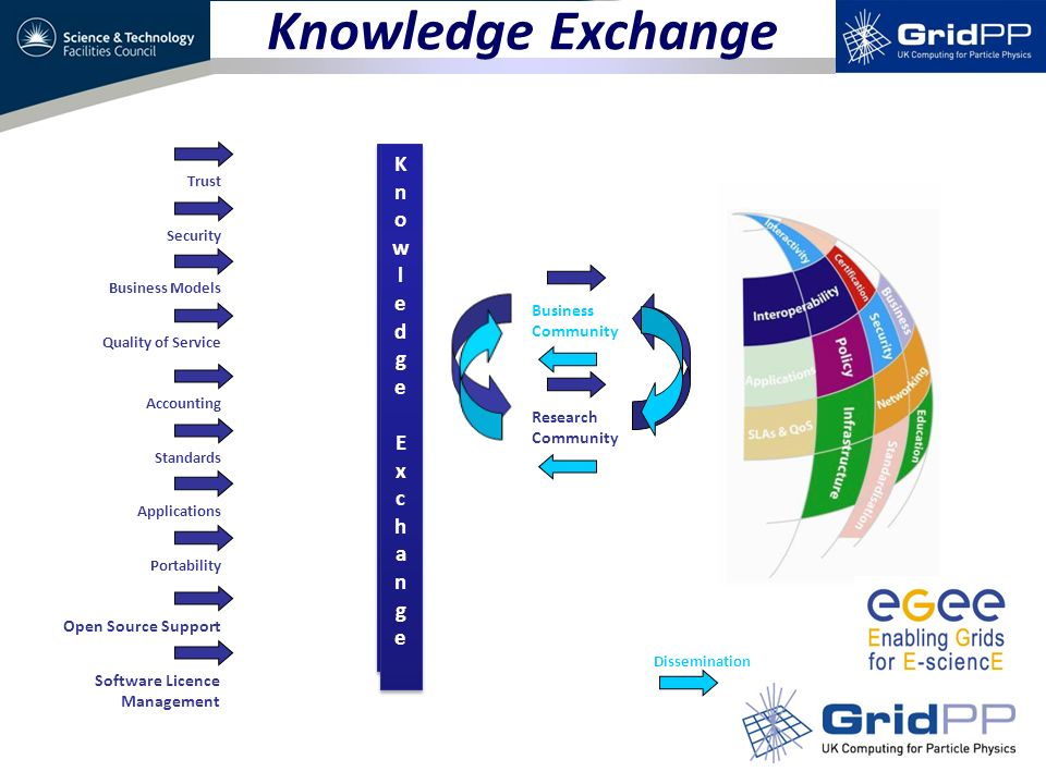 Knowledge Exchange KnowledgeExchangeKnowledgeExchange KnowledgeExchangeKnowledgeExchange Accounting Standards Applications Portability Trust Security Business Models Quality of Service Open Source Support Software Licence Management Business Community Research Community Dissemination