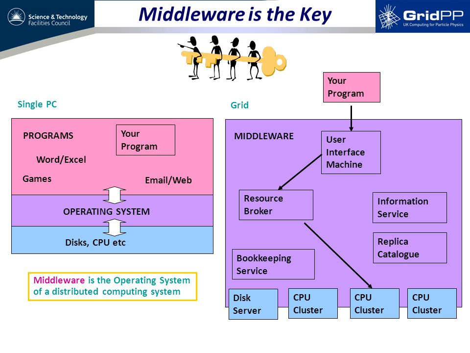 MIDDLEWARE CPU Disks, CPU etc PROGRAMS OPERATING SYSTEM Word/Excel Email/Web Your Program Games CPU Cluster User Interface Machine CPU Cluster CPU Cluster Resource Broker Information Service Single PC Grid Disk Server Your Program Middleware is the Operating System of a distributed computing system Replica Catalogue Bookkeeping Service Middleware is the Key