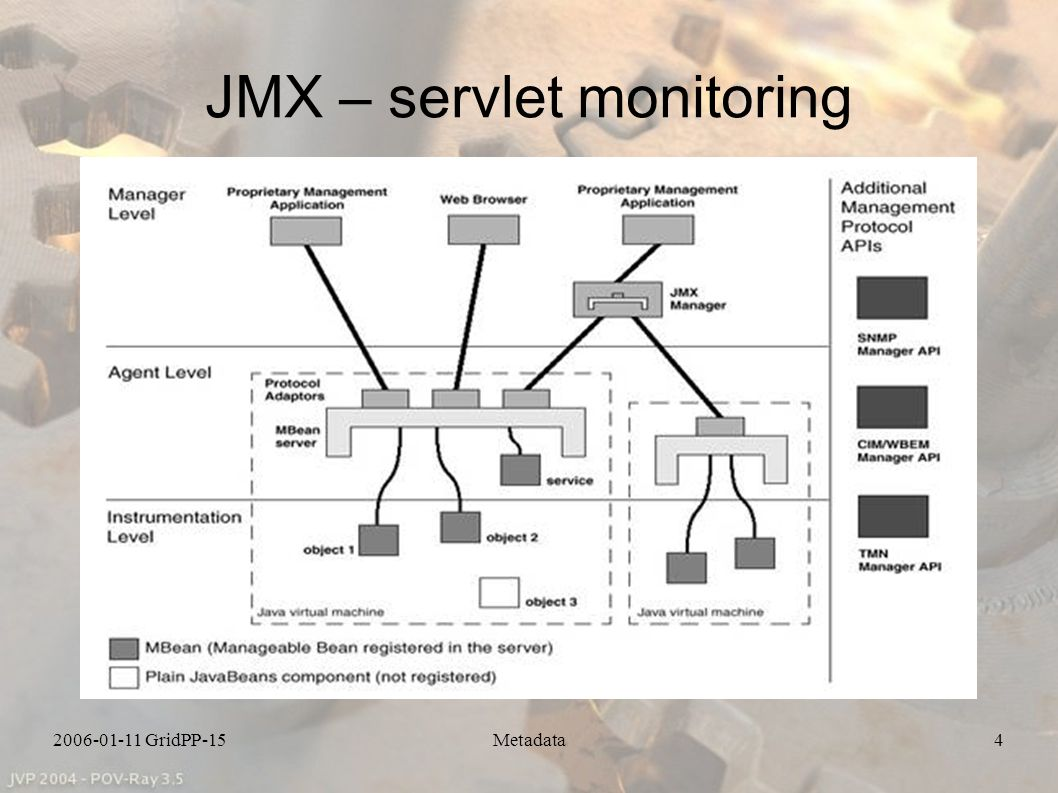 2006-01-11 GridPP-15Metadata5 Monitoring Architecture