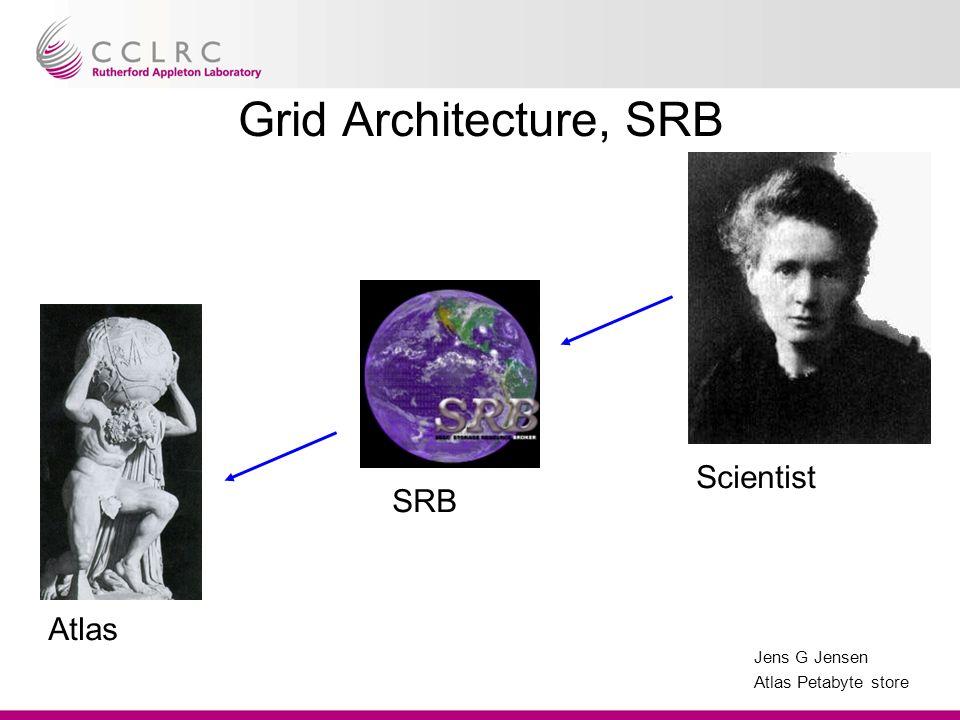 Jens G Jensen Atlas Petabyte store Grid Architecture, SRB Atlas SRB Scientist