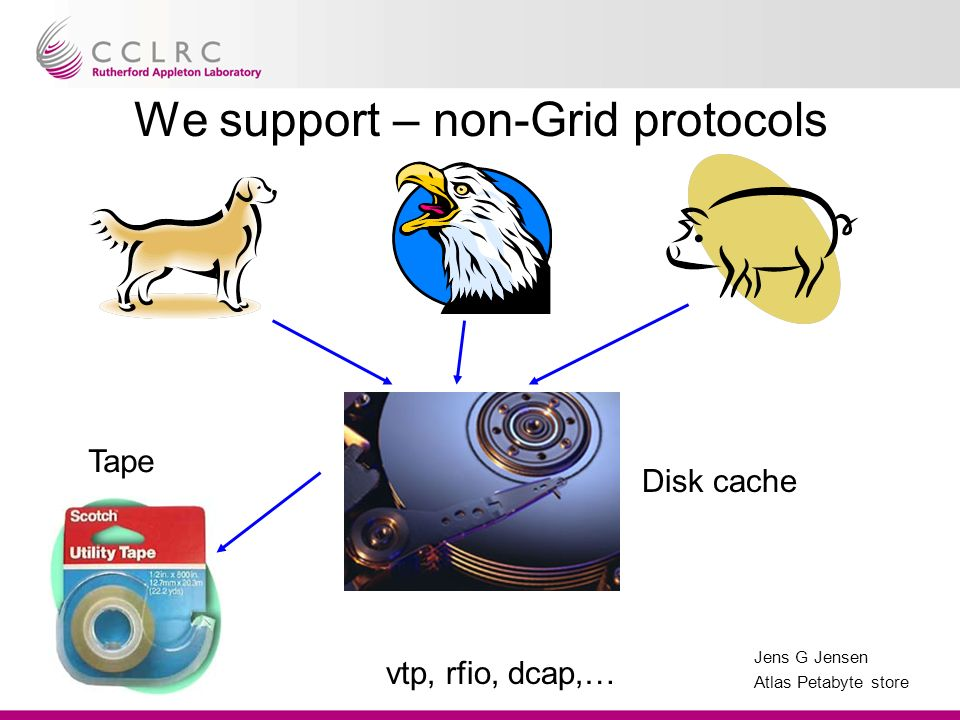 Jens G Jensen Atlas Petabyte store We support – non-Grid protocols Tape Disk cache vtp, rfio, dcap,…