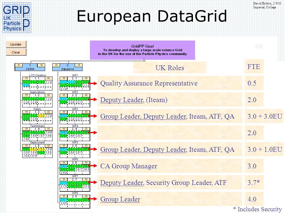 David Britton, 2/9/03 Imperial, College European DataGrid UK Roles Quality Assurance Representative0.5 Deputy Leader, (Iteam)2.0 Group Leader, Deputy