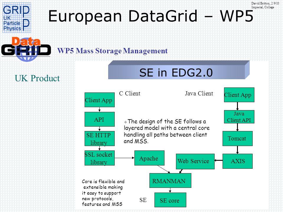David Britton, 2/9/03 Imperial, College European DataGrid – WP5 WP5 Mass Storage Management SE in EDG2.0 Client App API SE HTTP library SSL socket lib