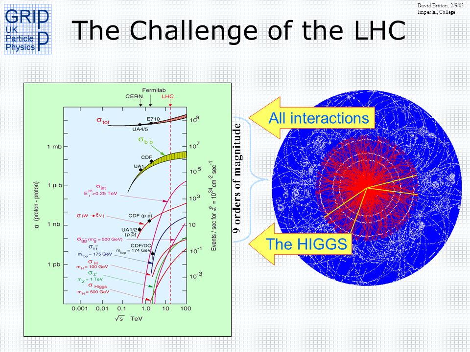 David Britton, 2/9/03 Imperial, College 9 orders of magnitude The HIGGS All interactions The Challenge of the LHC