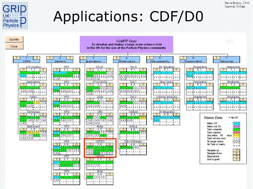 David Britton, 2/9/03 Imperial, College Applications: CDF/D0