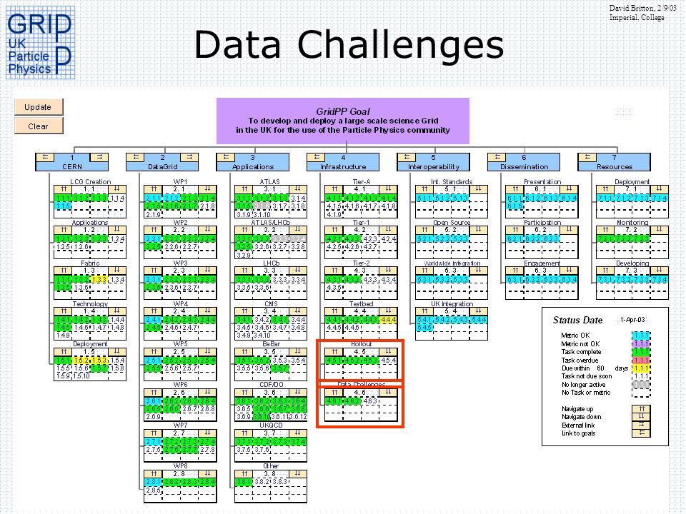 David Britton, 2/9/03 Imperial, College Data Challenges