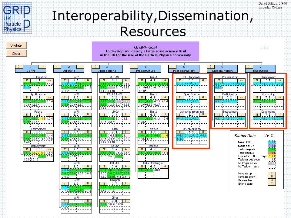 David Britton, 2/9/03 Imperial, College Interoperability,Dissemination, Resources