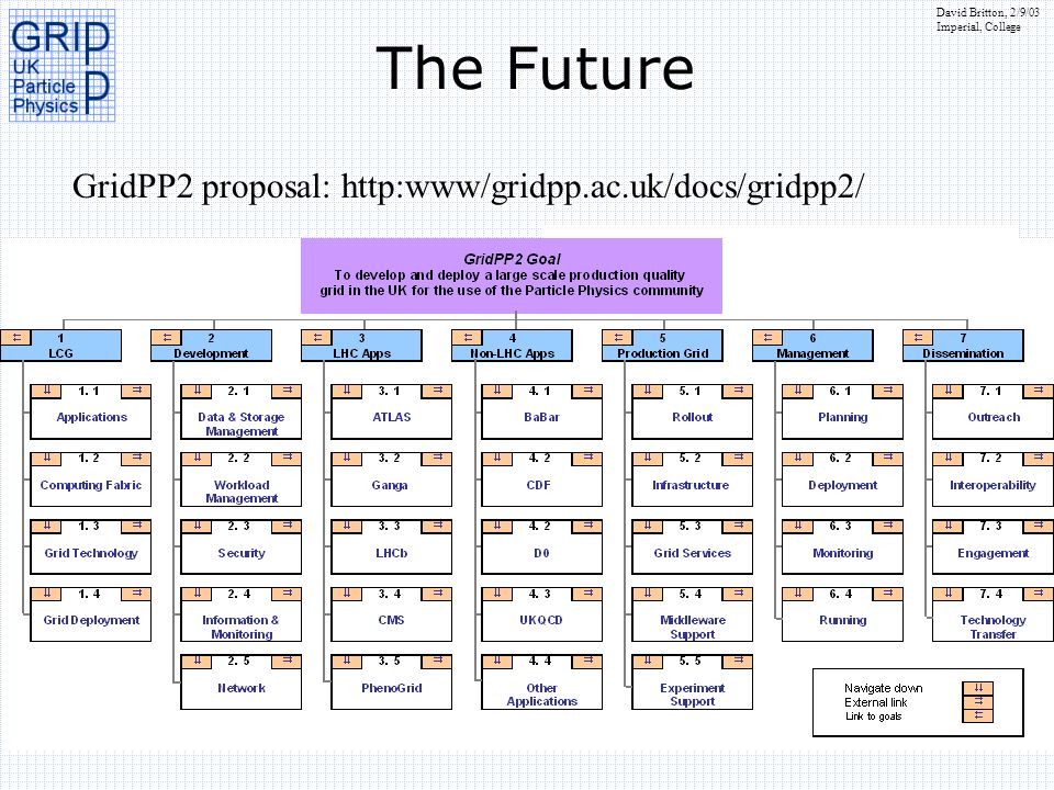 David Britton, 2/9/03 Imperial, College GridPP2 proposal: http:www/gridpp.ac.uk/docs/gridpp2/ The Future From Testbed to Production