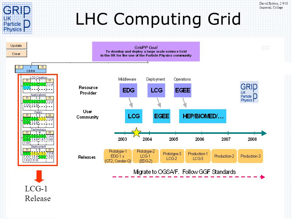 David Britton, 2/9/03 Imperial, College LHC Computing Grid LCG-1 Release