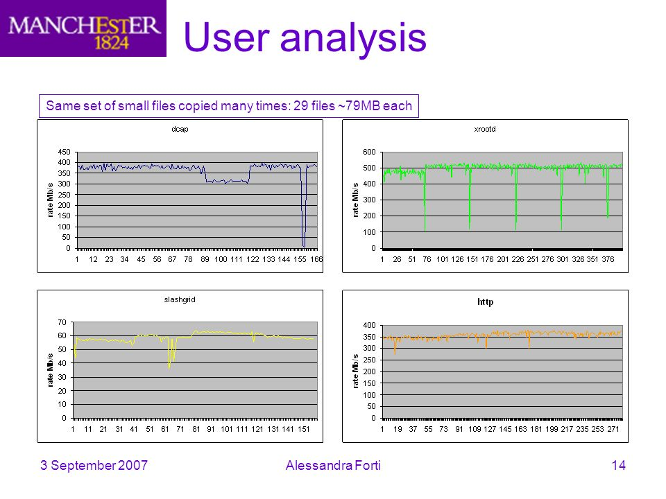 3 September 2007Alessandra Forti14 User analysis Same set of small files copied many times: 29 files ~79MB each