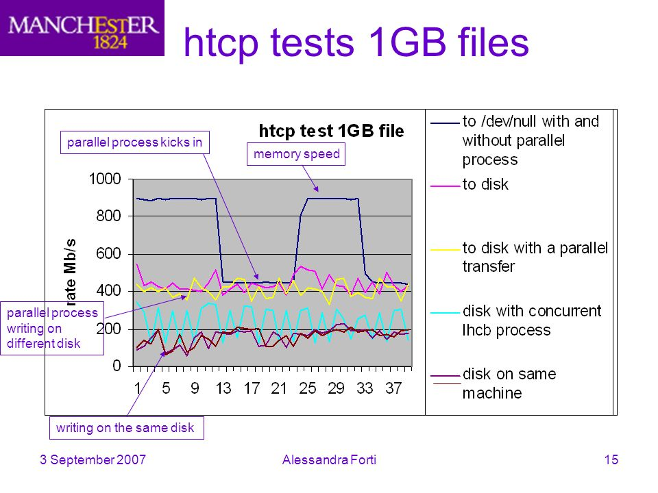 3 September 2007Alessandra Forti15 htcp tests 1GB files parallel process kicks in memory speed writing on the same disk parallel process writing on different disk