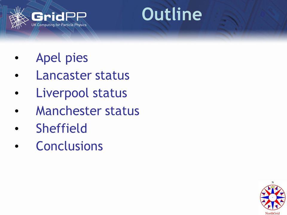 Outline Apel pies Lancaster status Liverpool status Manchester status Sheffield Conclusions