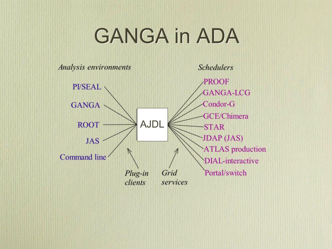 GANGA in ADA AJDL