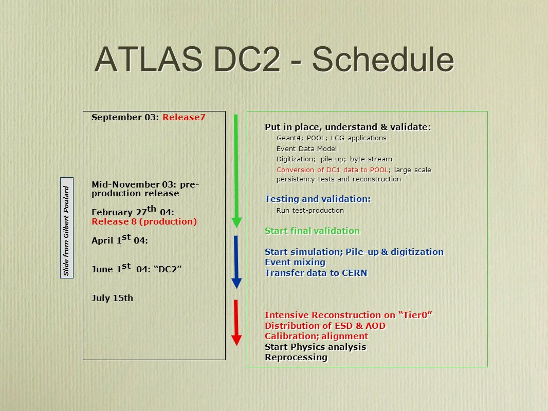 ATLAS/LCG Integration Test LCG-1 1.1.1 is deployed in over 20 sites across the world and the number is increasing.