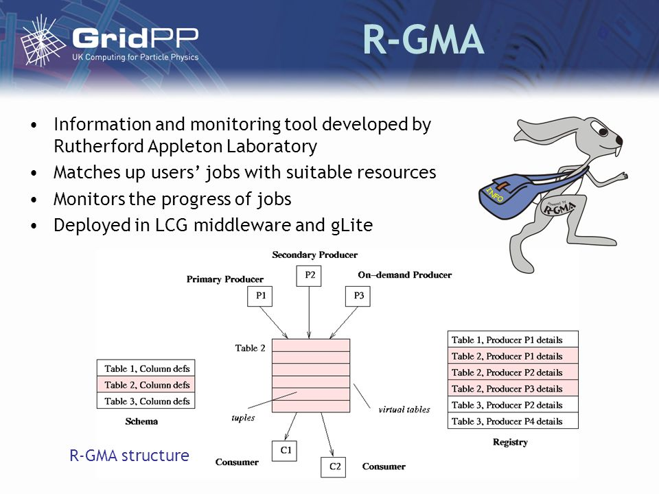 R-GMA Information and monitoring tool developed by Rutherford Appleton Laboratory Matches up users jobs with suitable resources Monitors the progress of jobs Deployed in LCG middleware and gLite R-GMA structure