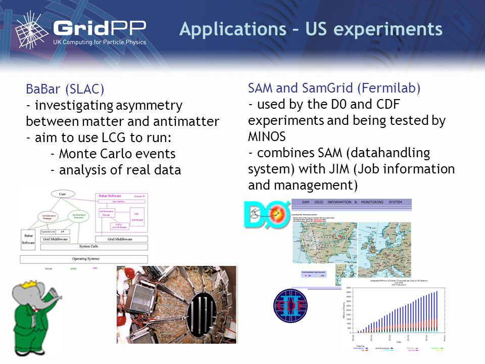 Applications – US experiments BaBar (SLAC) - investigating asymmetry between matter and antimatter - aim to use LCG to run: - Monte Carlo events - analysis of real data SAM and SamGrid (Fermilab) - used by the D0 and CDF experiments and being tested by MINOS - combines SAM (datahandling system) with JIM (Job information and management)
