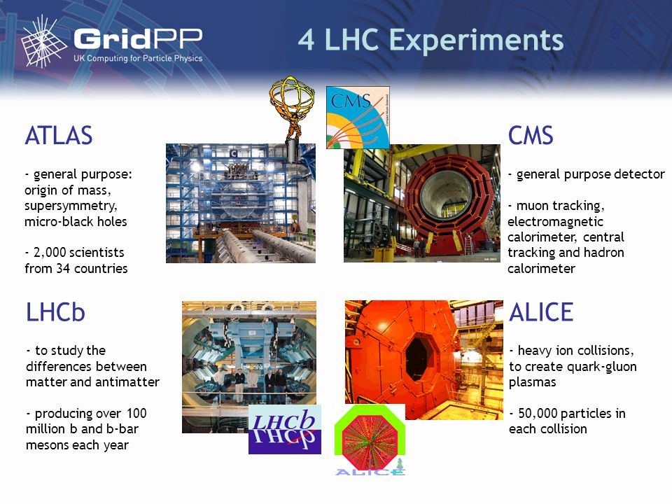 4 LHC Experiments CMS - general purpose detector - muon tracking, electromagnetic calorimeter, central tracking and hadron calorimeter ATLAS - general purpose: origin of mass, supersymmetry, micro-black holes - 2,000 scientists from 34 countries LHCb - to study the differences between matter and antimatter - producing over 100 million b and b-bar mesons each year ALICE - heavy ion collisions, to create quark-gluon plasmas - 50,000 particles in each collision