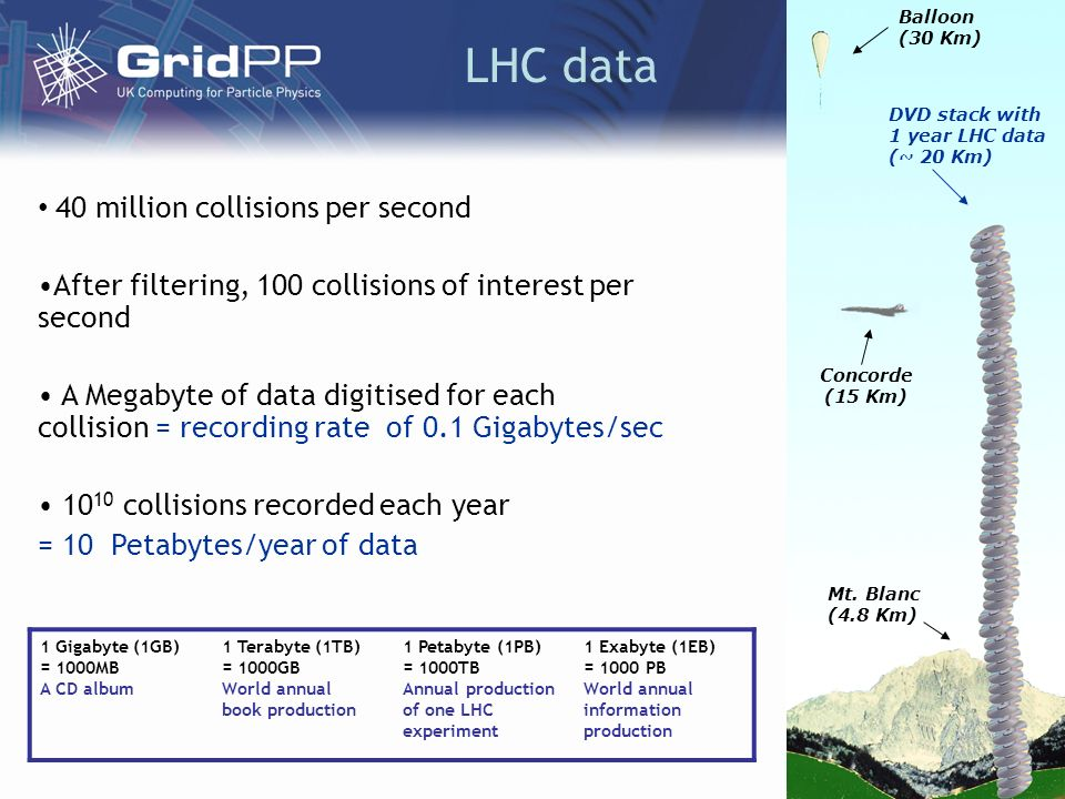 LHC data 40 million collisions per second After filtering, 100 collisions of interest per second A Megabyte of data digitised for each collision = recording rate of 0.1 Gigabytes/sec 10 10 collisions recorded each year = 10 Petabytes/year of data Concorde (15 Km) Balloon (30 Km) DVD stack with 1 year LHC data (~ 20 Km) Mt.