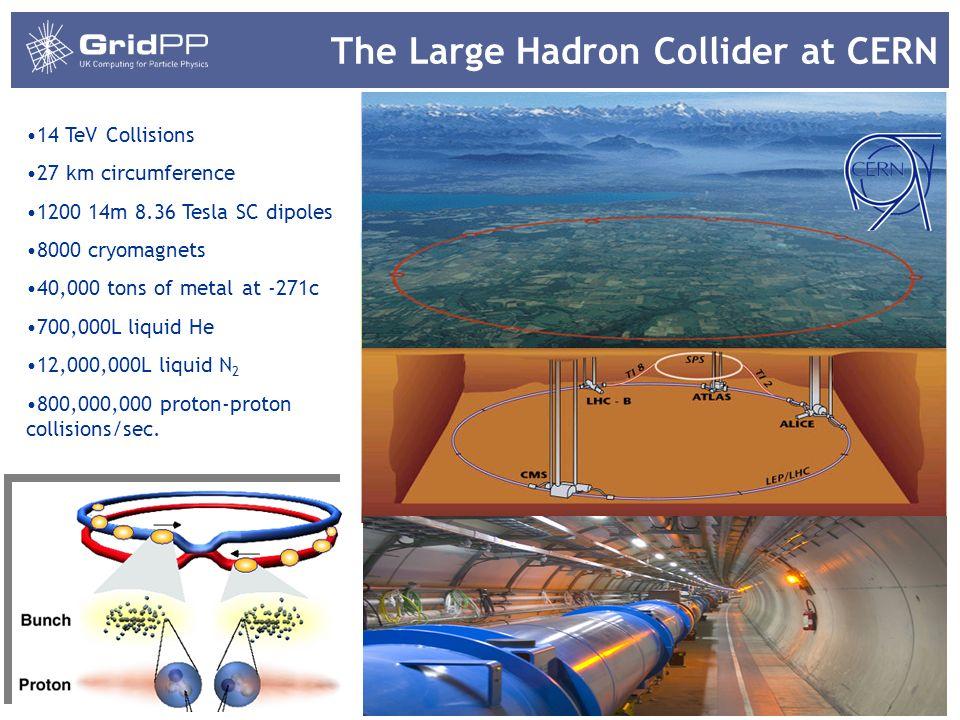 2 14 TeV Collisions 27 km circumference 1200 14m 8.36 Tesla SC dipoles 8000 cryomagnets 40,000 tons of metal at -271c 700,000L liquid He 12,000,000L l