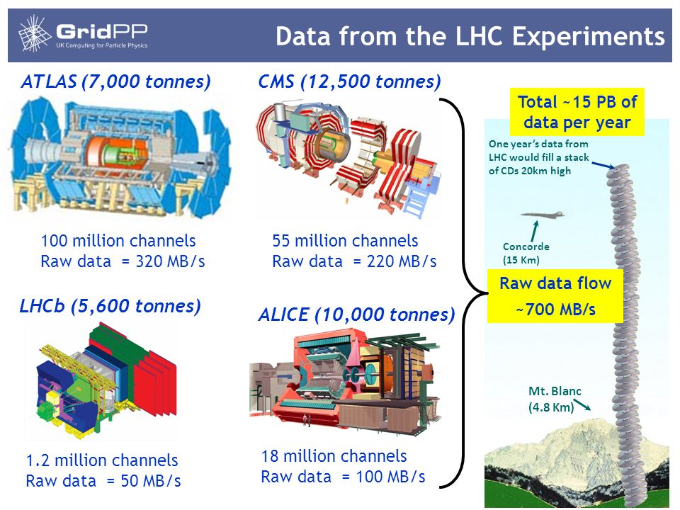 3 Data from the LHC Experiments 55 million channels Raw data = 220 MB/s 18 million channels Raw data = 100 MB/s ATLAS (7,000 tonnes)CMS (12,500 tonnes) ALICE (10,000 tonnes) LHCb (5,600 tonnes) 1.2 million channels Raw data = 50 MB/s Concorde (15 Km) Mt.