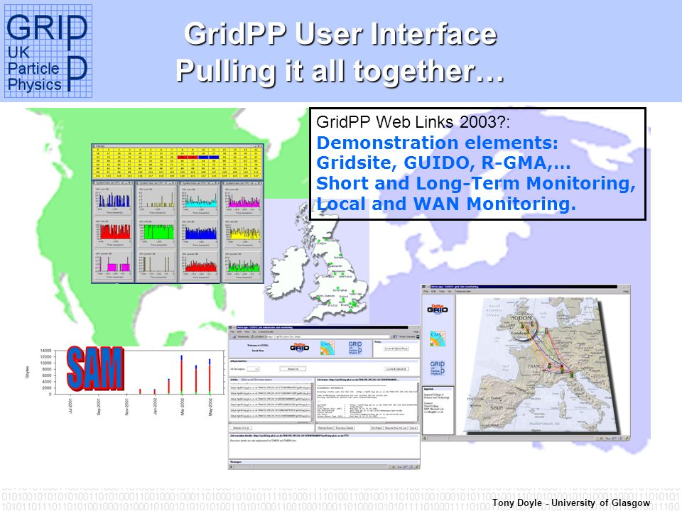 Tony Doyle - University of Glasgow GridPP User Interface Pulling it all together… GridPP Web Links 2003 : Demonstration elements: Gridsite, GUIDO, R-GMA,… Short and Long-Term Monitoring, Local and WAN Monitoring.