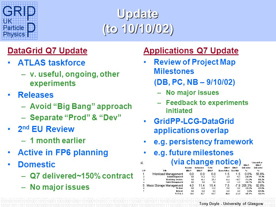 Tony Doyle - University of Glasgow Update (to 10/10/02) DataGrid Q7 Update ATLAS taskforce –v.
