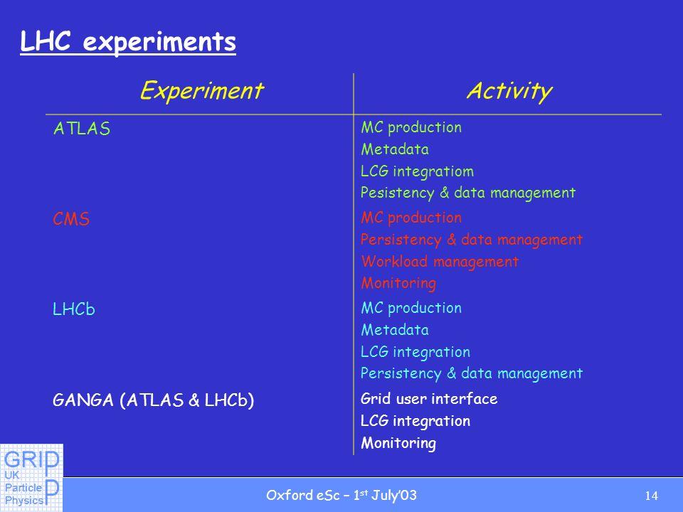 14Oxford eSc – 1 st July03 LHC experiments ExperimentActivity ATLAS MC production Metadata LCG integratiom Pesistency & data management CMS MC production Persistency & data management Workload management Monitoring LHCb MC production Metadata LCG integration Persistency & data management GANGA (ATLAS & LHCb) Grid user interface LCG integration Monitoring