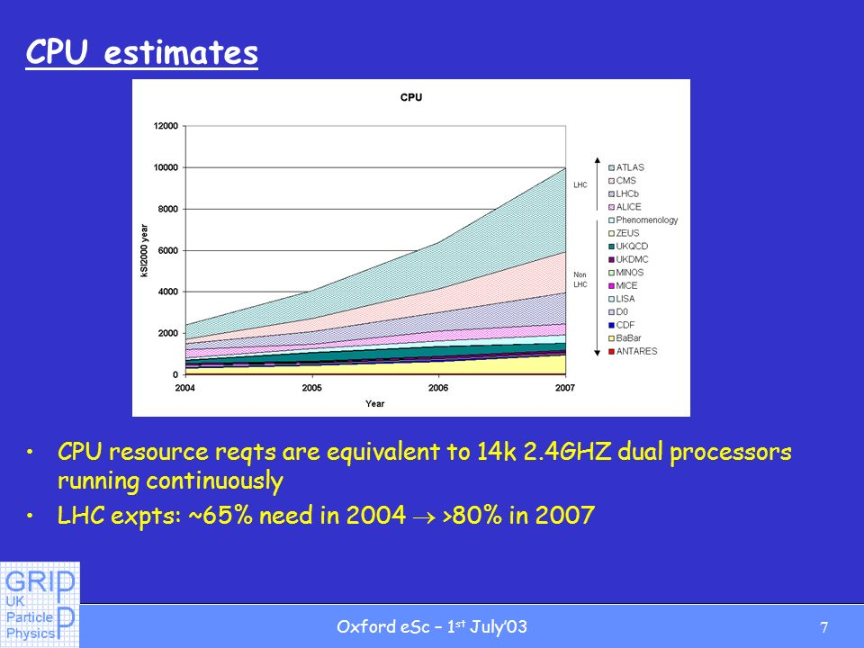 7Oxford eSc – 1 st July03 CPU estimates CPU resource reqts are equivalent to 14k 2.4GHZ dual processors running continuously LHC expts: ~65% need in 2004 >80% in 2007