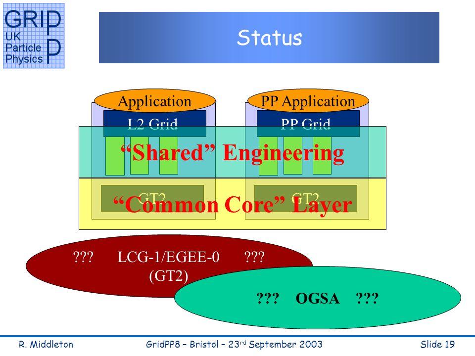 R. MiddletonGridPP8 – Bristol – 23 rd September 2003Slide 19 Status GT2 L2 Grid Application GT2 PP Grid PP Application Common Core Layer Shared Engine