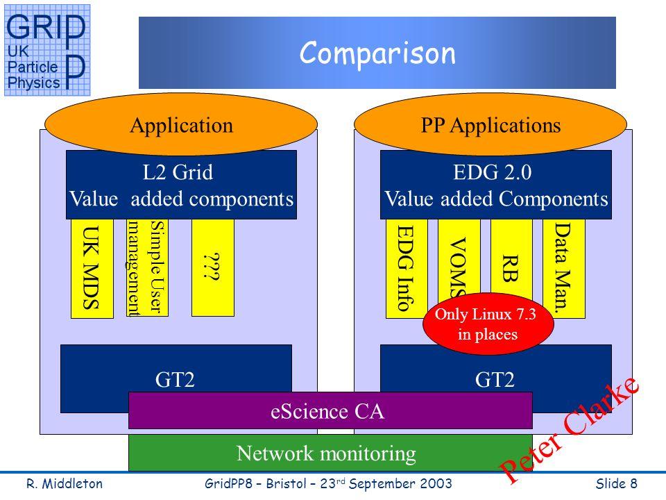 R. MiddletonGridPP8 – Bristol – 23 rd September 2003Slide 8 Comparison GT2 EDG 2.0 Value added Components EDG Info VOMS RB Data Man. Only Linux 7.3 in