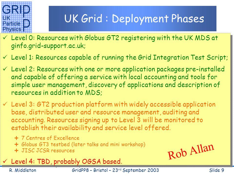 R. MiddletonGridPP8 – Bristol – 23 rd September 2003Slide 9 UK Grid : Deployment Phases Level 0: Resources with Globus GT2 registering with the UK MDS