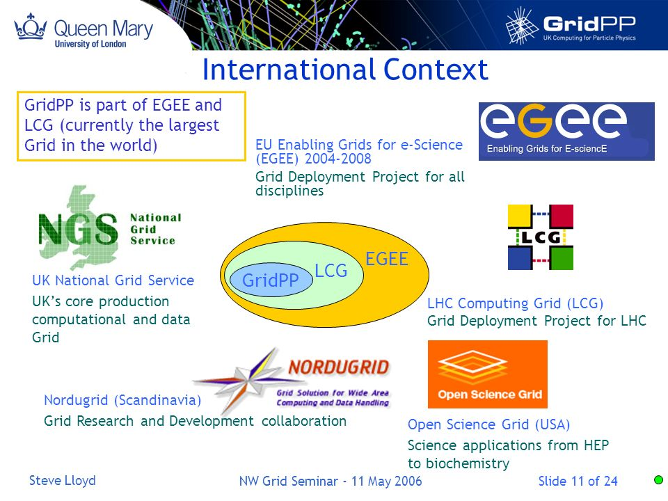 Slide 11 of 24 Steve Lloyd NW Grid Seminar - 11 May 2006 International Context LHC Computing Grid (LCG) Grid Deployment Project for LHC EU Enabling Grids for e-Science (EGEE) 2004-2008 Grid Deployment Project for all disciplines GridPP LCG EGEE GridPP is part of EGEE and LCG (currently the largest Grid in the world) UK National Grid Service UKs core production computational and data Grid Open Science Grid (USA) Science applications from HEP to biochemistry Nordugrid (Scandinavia) Grid Research and Development collaboration