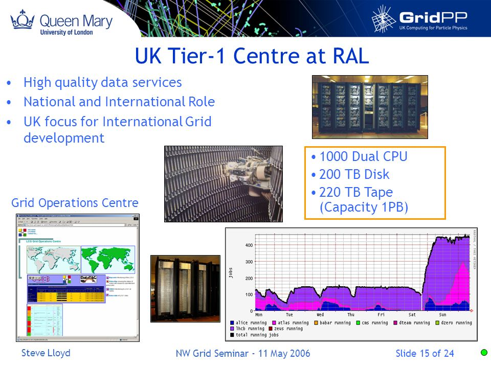 Slide 15 of 24 Steve Lloyd NW Grid Seminar - 11 May 2006 UK Tier-1 Centre at RAL High quality data services National and International Role UK focus for International Grid development 1000 Dual CPU 200 TB Disk 220 TB Tape (Capacity 1PB) Grid Operations Centre
