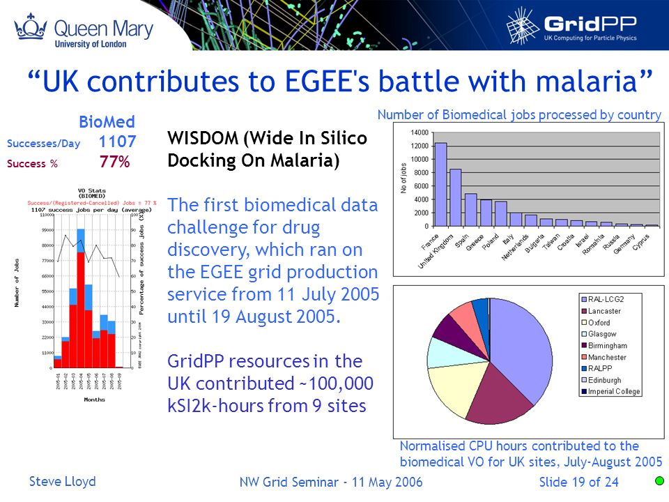 Slide 19 of 24 Steve Lloyd NW Grid Seminar - 11 May 2006 UK contributes to EGEE s battle with malaria BioMed Successes/Day 1107 Success % 77% WISDOM (Wide In Silico Docking On Malaria) The first biomedical data challenge for drug discovery, which ran on the EGEE grid production service from 11 July 2005 until 19 August 2005.