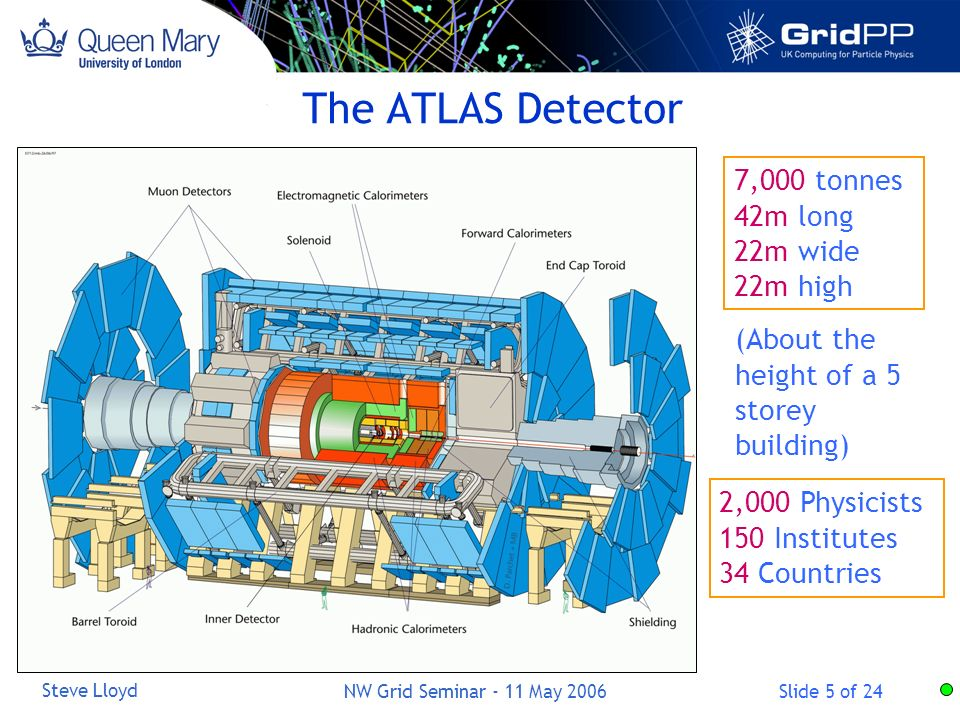 Slide 5 of 24 Steve Lloyd NW Grid Seminar - 11 May 2006 7,000 tonnes 42m long 22m wide 22m high 2,000 Physicists 150 Institutes 34 Countries The ATLAS Detector (About the height of a 5 storey building)